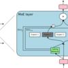 論文解説 Outrageously Large Neural Networks: The Sparsely-Gated Mixture-of-Experts Layer (MoE)
