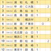 【toto923回】【予想】上位が混沌としてきたJ1を読み解く