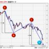 【豪ドル】RBAの政策金利発表!トルコリラ通貨防衛策無残!