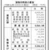 バルミューダ株式会社 第17期決算公告