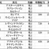 函館2歳ステークス2019出走馬予定馬考察と消去法予想