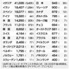 新型肺炎コロナウイルスの感染拡大が日本でとくに少ないトリックは安倍晋三「忖度」を表わすが,ウイルスそのものは安倍を忖度していない