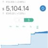【先週比+96.18$】ウェルスナビ 2018/01 - 4週目の運用実績