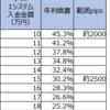【ループイフダン4・5すくみと裁量の結果】5月2週は2500pips証拠金で年利換算152.9% (すくみ30.2%+裁量122.7%)。すくみ+裁量での実績を載せます。裁量の利益確定が進みました。