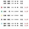 6/27(土)カラコン成績