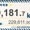 5/3〜5/9の発電設備全体の総発電量は10,181.7kWh(目標比90.1%)でした!
