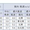 超レアな、南岸低気圧での銚子や静岡の積雪【1996年2月15~18日】