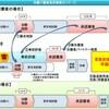 記事:iPS-NKTと先駆け審査指定制度。