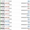 【 2月 20日】FX おすすめ自動売買ツールの検証