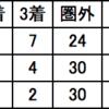 宝塚記念 見解① キングカメハメハ産駒