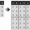 クロネッカー積でデータを列方向(or行方向)に高速に複製もしくは定数倍する