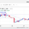 2018/9/28 4時間足ビットコイン/日本円は楽観エリアに突入