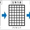 簡潔にアクアリウム水槽のフィルターについて説明する 〜種類・特徴・選び方〜