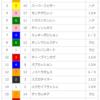【重賞回顧】2018/4/28-11R-東京-青葉賞回顧(ゴーフォザサミット本命でした(ドヤァ))