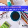 後発医薬品調剤体制加算と後発医薬品に係る減算(2020年4月〜2022年3月)