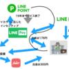 LINEポイント現金化手段
