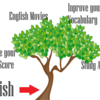 【雑記ブログの育て方】「雑木林」戦略を使ってサイト流入の間口を広げる!