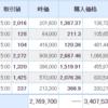 【2021年5月18日投資結果】日本株は反発。デッドキャットバウンスか?