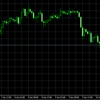 ドル円、1円近く下落!