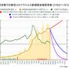 東京都の緊急事態宣言が終わる9月12日までに感染者が十分減るとは思えない