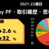 今週My PFは【+3%】2021年week 22の米国株資産推移