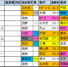 京成杯 2021【過去成績データ傾向】