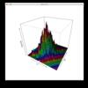 2変数でのカーネル密度推定の練習