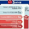 Y!Mobile契約者向けの5のつく日キャンペーンがお得!