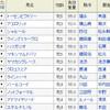 日曜札幌11RクイーンSの予想