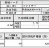 PFE(ファイザー)から配当金5.76ドル受け取りました!【2017年9月】