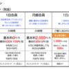 シェアバイク ドコモ マンスリープラン 新宿 30分以内なら月額2000円で何度でも!