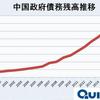 経済好調も、増え続ける中国の国家債務