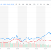 高配当株投資よりも連続増配株投資なのか?