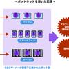 【覚え書き】C&C サーバ(Command & Control Server)