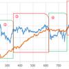 マザーズ指数とmp16_2バックテスト比較