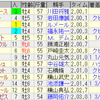 第55回札幌記念(GII)