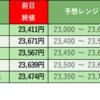 株式投資 週末振り返り:10/19週 モーサテ専門家予想結果(3勝2敗)