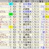 第55回新潟記念(GIII)
