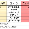 2019 J1第3節 ベガルタ仙台 対 ヴィッセル神戸