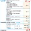 「調剤基本料」の違いだけで、最大800円の支払い差額!?(*)