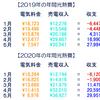 セキスイハイムの2019年と2020年の1月~5月の電気代と売電収入を公開☆