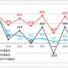 株式投資・・・これまでの投資実績(2)  <2つのグラフのx軸を合わせました>