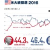 大統領選2016の結果が日本時間でいつ分かるかと、直前の支持率・為替への影響