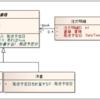 O/Rマッピングツールに対する誤解をときたい -実装編 Part7-