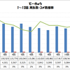 「てーきゅう」1〜13話 再生数・コメ数推移グラフ