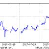 7月14日~の日経平均を見ながら、投資をつぶつぶ。