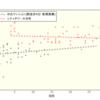 【シティタワー大井町】新築価格の分析