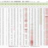 世界の新型コロナウイルス被害、国別・人口あたり新規感染者数【感染密度】一覧 (7月18日現在)