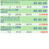 保有している米国株とETFの成績