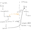 Unix V6コードリーディングの個人的なメモ